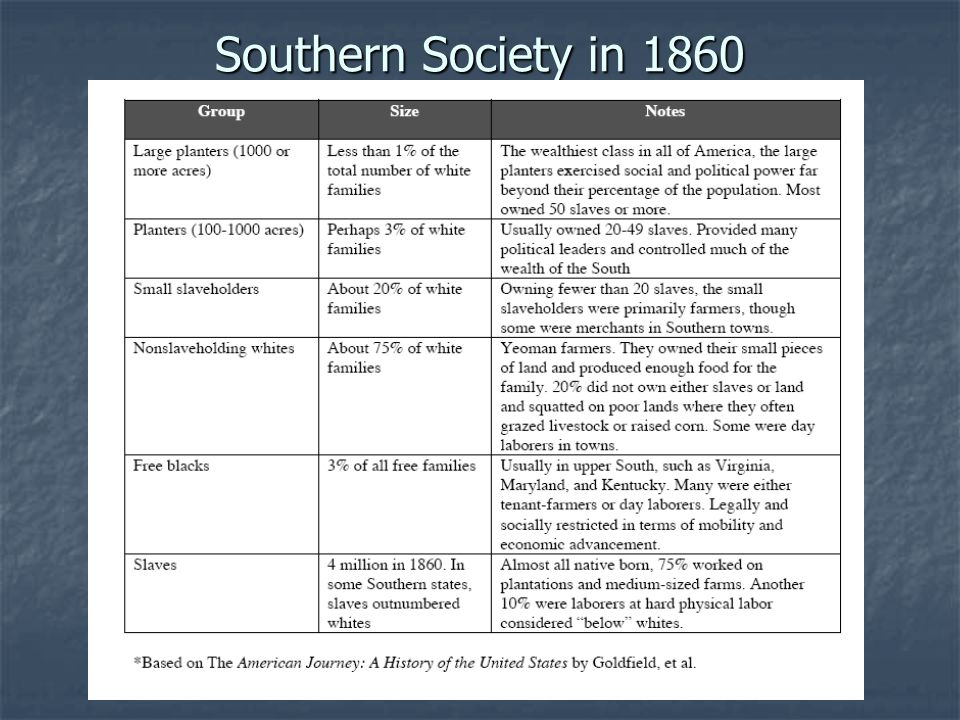 Southern Society in 1860