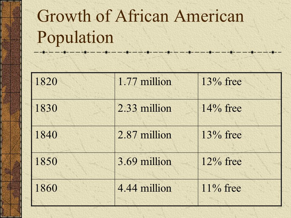 Growth of African American Population 18201.77 million13% free 18302.33 million14% free 18402.87 million13% free 18503.69 million12% free 18604.44 mil