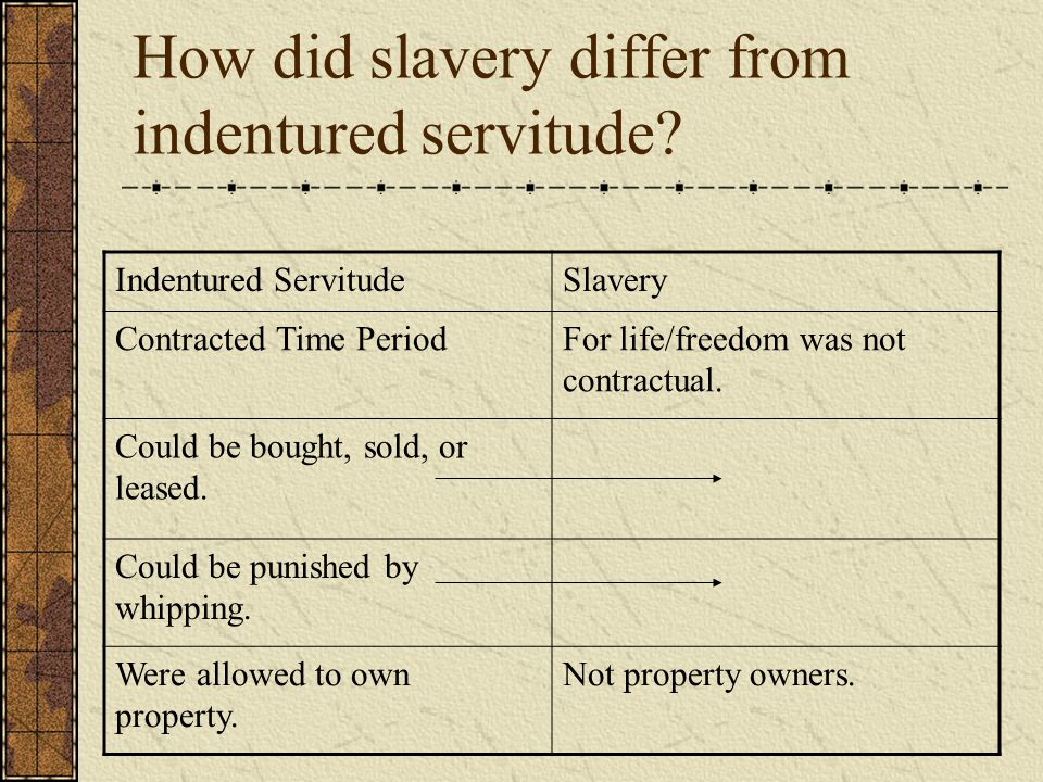 How did slavery differ from indentured servitude? Indentured ServitudeSlavery Contracted Time PeriodFor life/freedom was not contractual. Could be bou