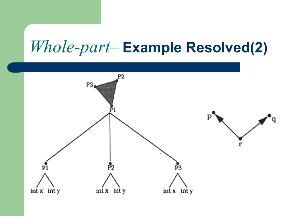 Whole-part– Example Resolved(3)