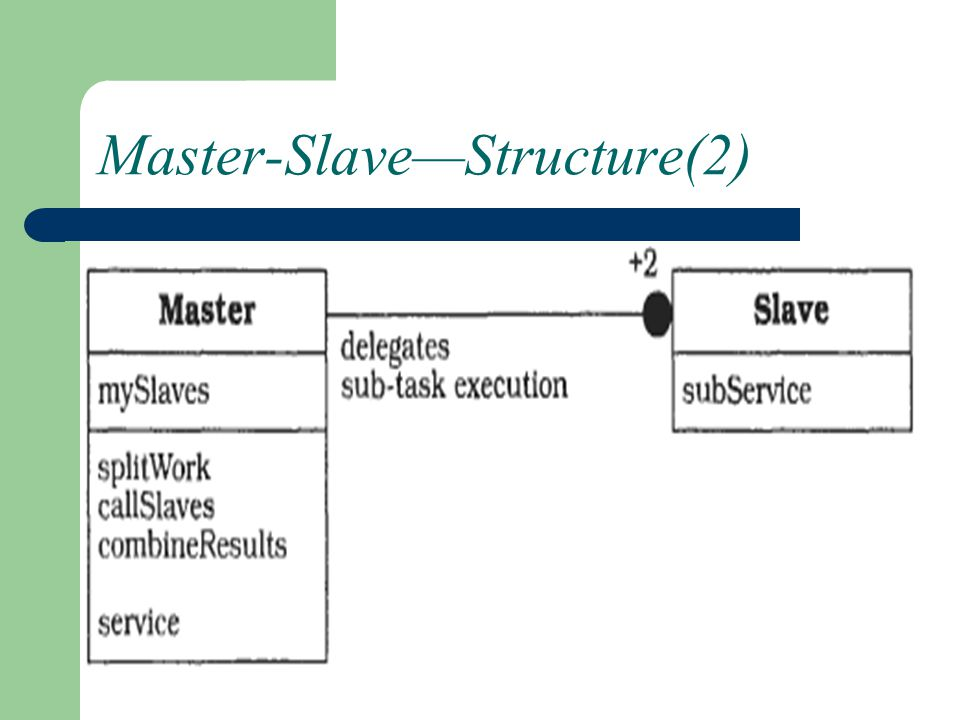 Master-Slave— Dynamics(1) A client requests a service from the master The master partitions the task into several equal sub-tasks.