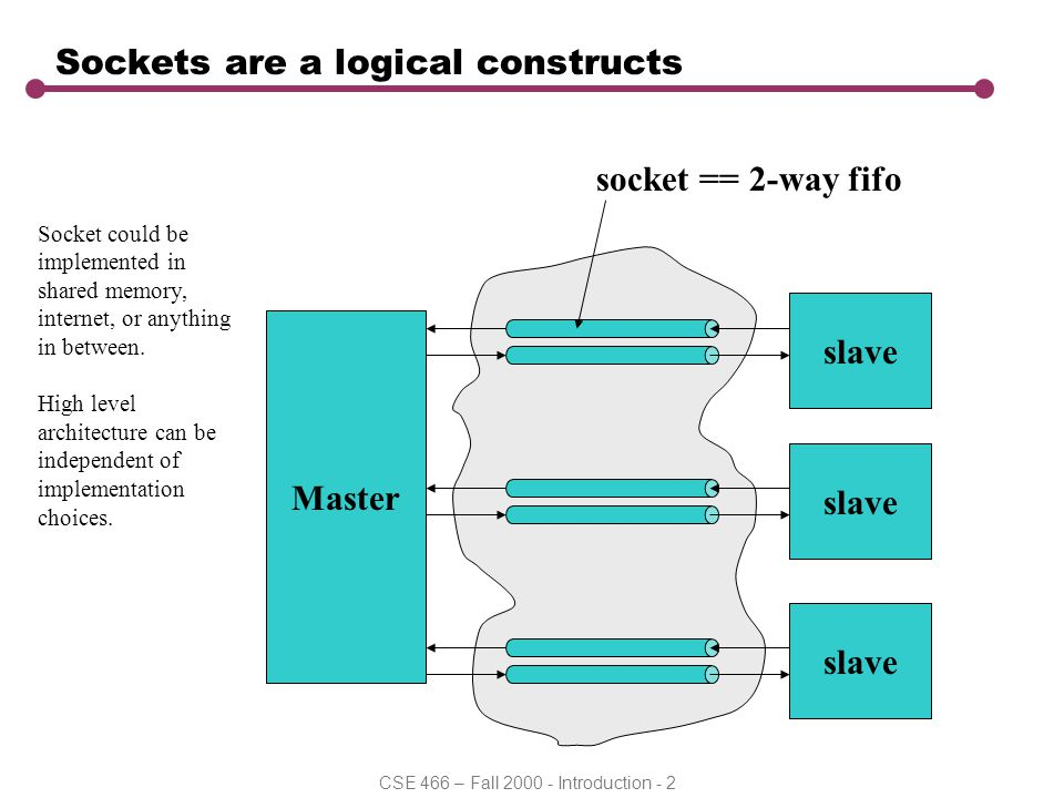 CSE 466 – Fall 2000 - Introduction - 2 Sockets are a logical constructs Master slave socket == 2-way fifo Socket could be implemented in shared memory