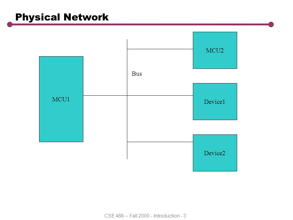 CSE 466 – Fall 2000 - Introduction - 3 Physical Network MCU1 MCU2 Device1 Device2 Bus