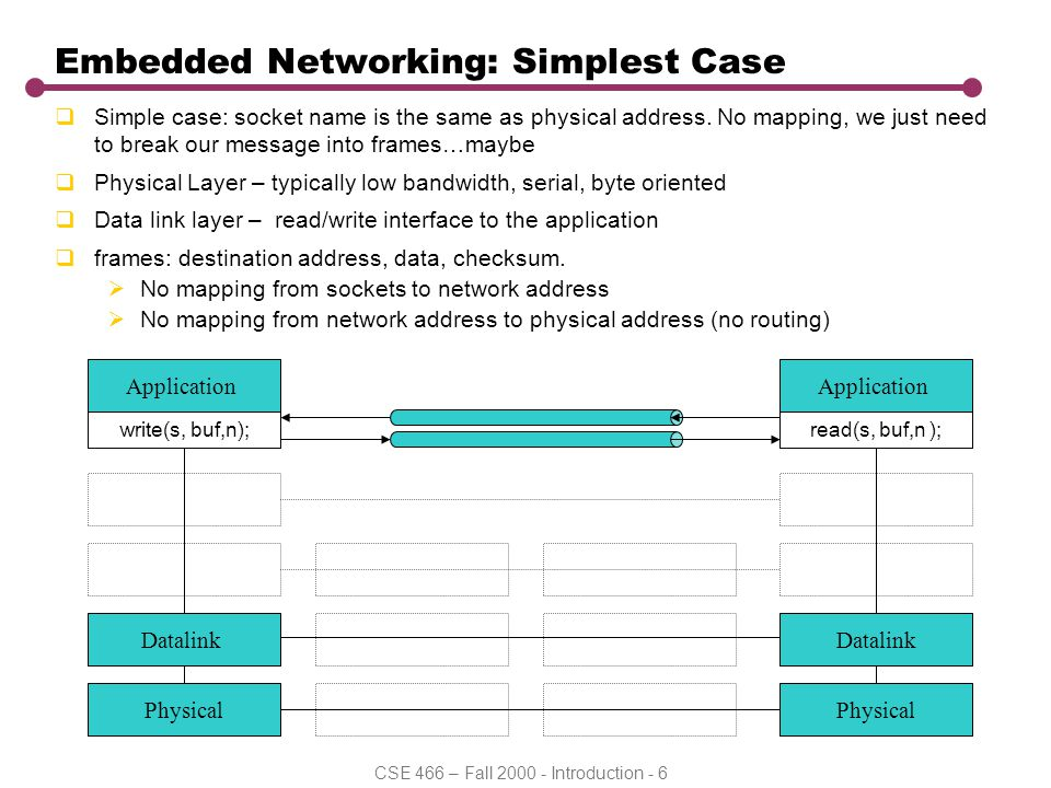 CSE 466 – Fall 2000 - Introduction - 6 Transport Network -- IP Transport Network -- IP Embedded Networking: Simplest Case  Simple case: socket name i