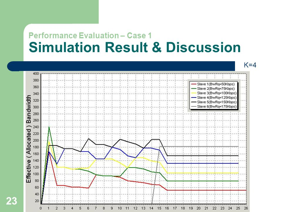 23 Performance Evaluation – Case 1 Simulation Result & Discussion K=4