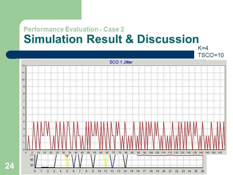 24 Performance Evaluation - Case 2 Simulation Result & Discussion K=4 TSCO=10