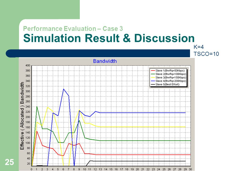 25 Performance Evaluation – Case 3 Simulation Result & Discussion K=4 TSCO=10