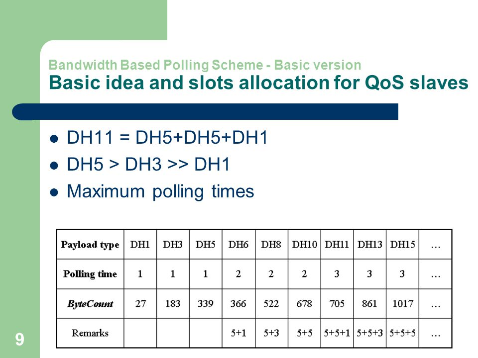 9 Bandwidth Based Polling Scheme - Basic version Basic idea and slots allocation for QoS slaves DH11 = DH5+DH5+DH1 DH5 > DH3 >> DH1 Maximum polling times