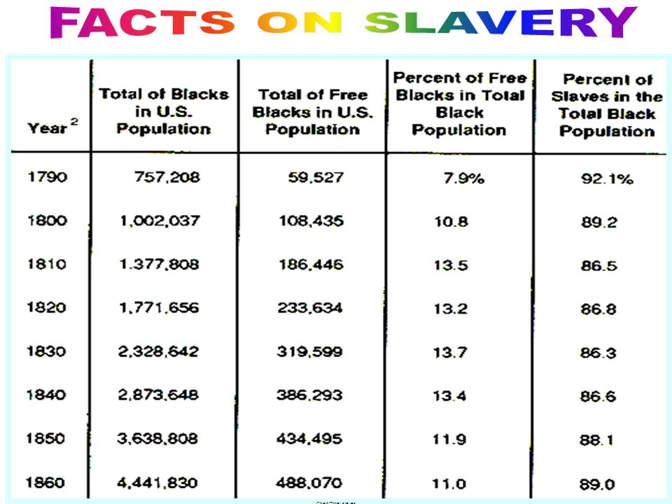 No political or civil rights to protect slavesNo political or civil rights to protect slaves U.S. was the largest slave institution in the world by 18