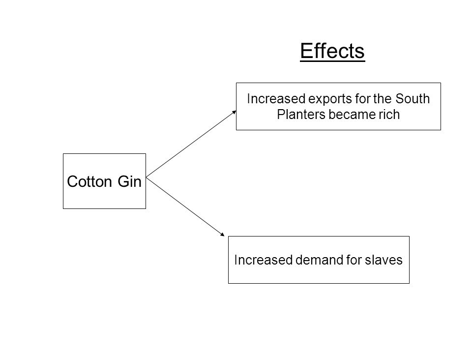 Whitney Ends the Fiber Famine Cotton gin invented in 1793 –50 times more effective than hand picking Raising cotton more profitable –South needs slave