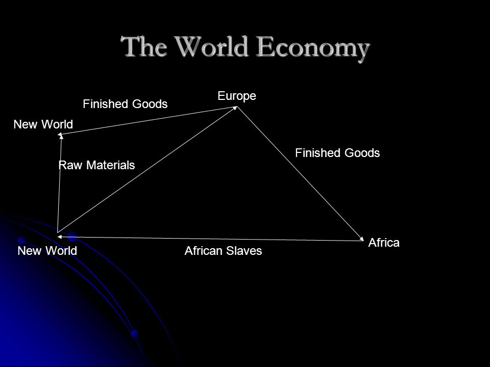 The World Economy African Slaves Raw Materials Finished Goods Africa Europe New World