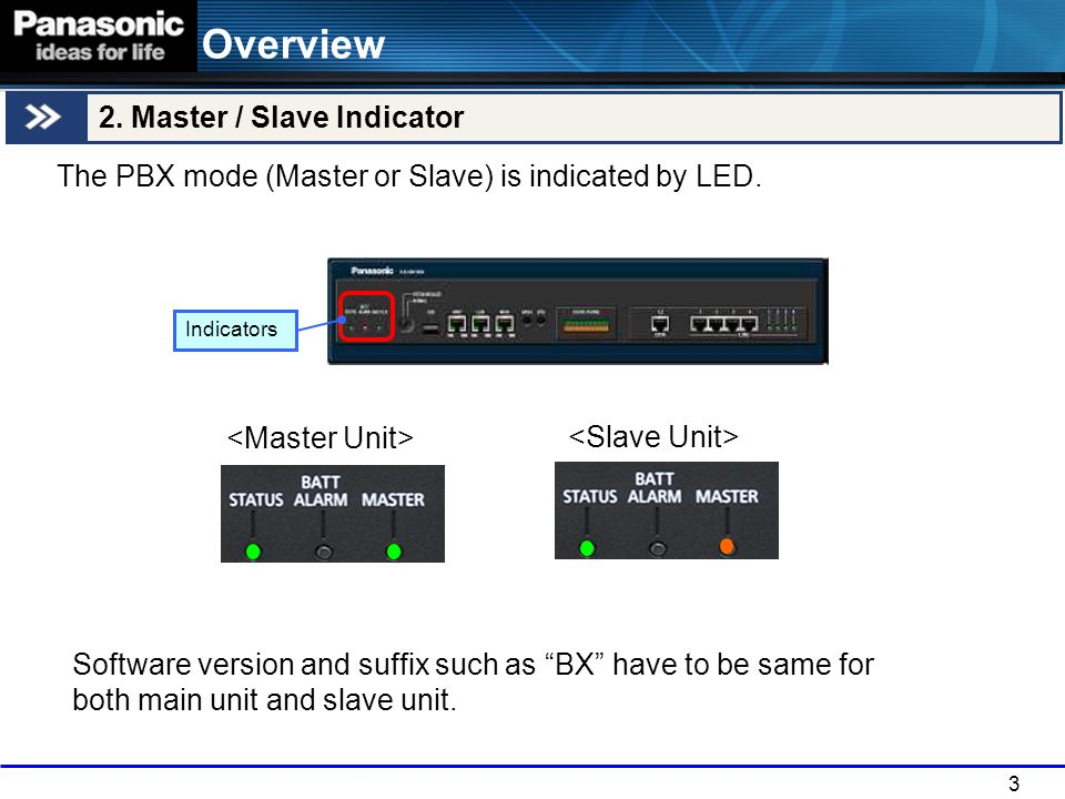 4 Chapter 1 Activation key installation to Master unit Master Unit Master Register Slave