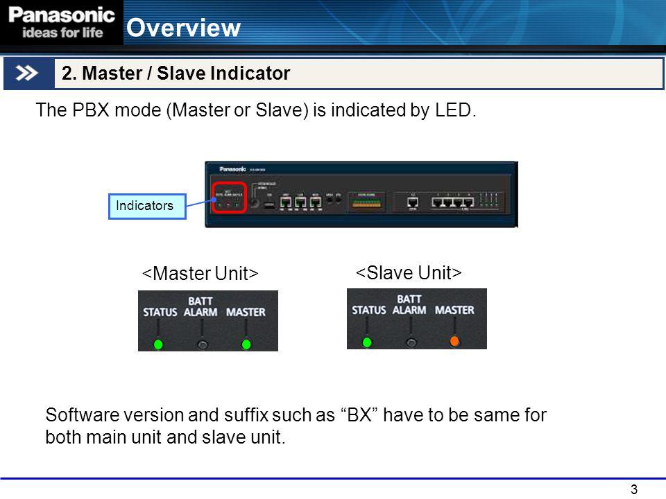 14 2.PBX Setting Screen 3. LAN Setting Screen 1.Set the LAN settings for the slave unit.