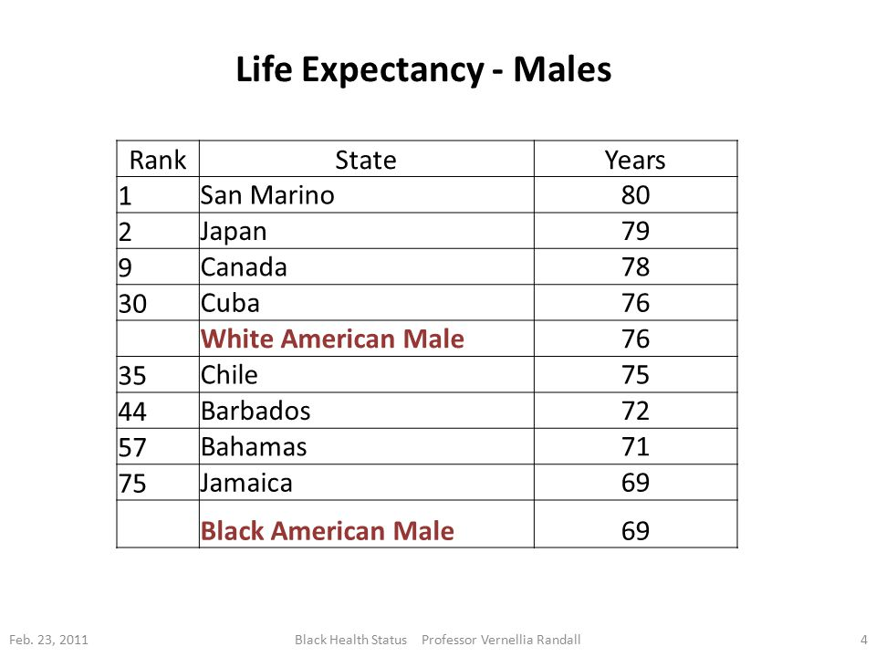 Life Expectancy - Males RankStateYears 1 San Marino80 2 Japan79 9 Canada78 30 Cuba76 White American Male76 35 Chile75 44 Barbados72 57 Bahamas71 75 Jamaica69 Black American Male69 Feb.
