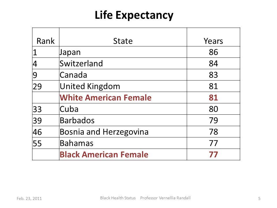 Life Expectancy 2008 World Health Organization and 2008 Health, United States Females RankStateYears 1 Japan86 4 Switzerland84 9 Canada83 29 United Kingdom81 White American Female81 33 Cuba80 39 Barbados79 46 Bosnia and Herzegovina78 55 Bahamas77 Black American Female77 Feb.