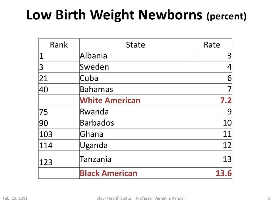 Low Birth Weight Newborns (percent) Feb.
