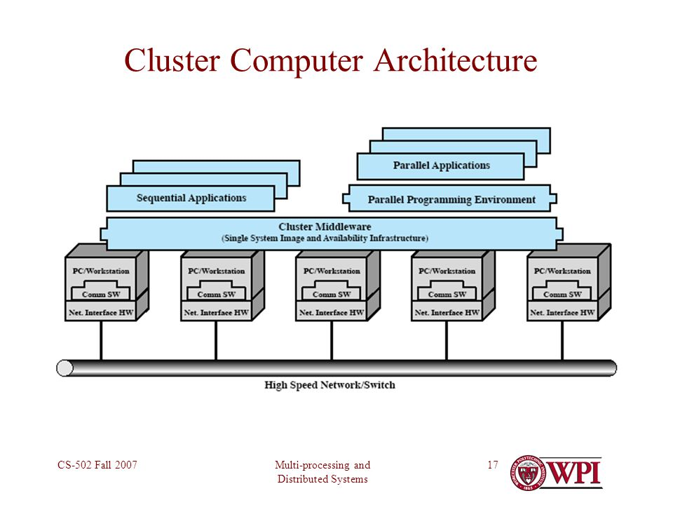 Multi-processing and Distributed Systems CS-502 Fall 200717 Cluster Computer Architecture
