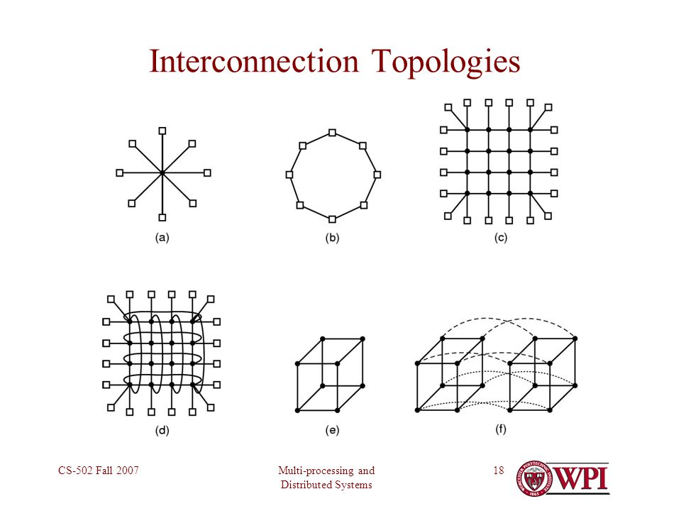 Multi-processing and Distributed Systems CS-502 Fall 200718 Interconnection Topologies