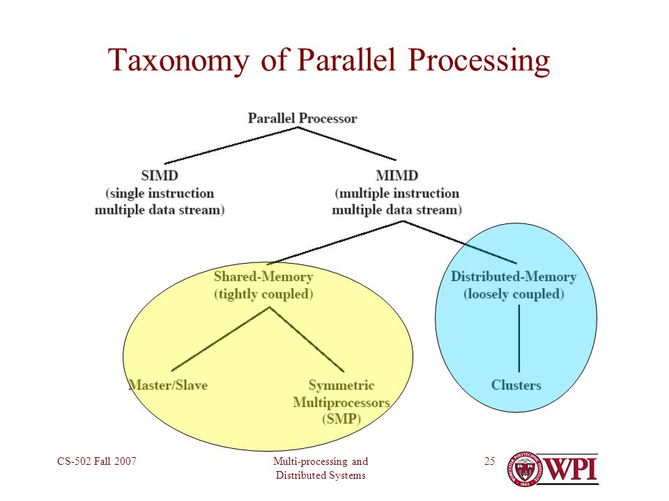 Multi-processing and Distributed Systems CS-502 Fall 200725 Taxonomy of Parallel Processing