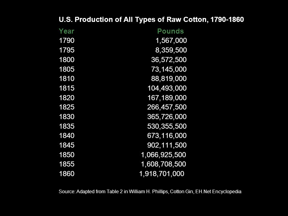 Cotton production increased rapidly, and plantations expanded all over the South.