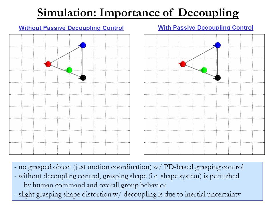 Simulation: Importance of Decoupling - no grasped object (just motion coordination) w/ PD-based grasping control - without decoupling control, grasping shape (i.e.