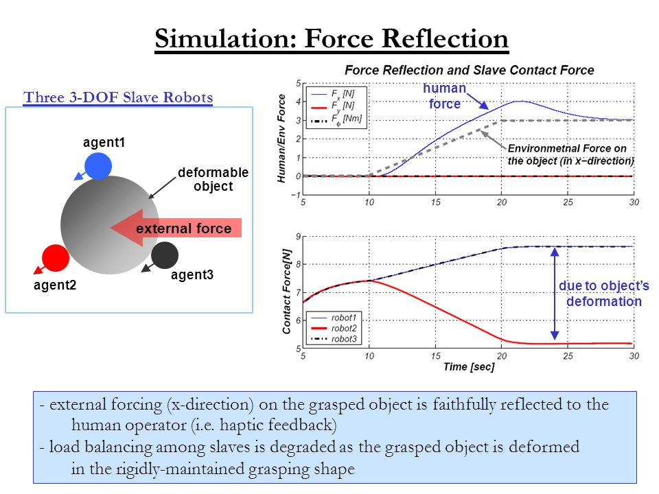 Simulation: Force Reflection - external forcing (x-direction) on the grasped object is faithfully reflected to the human operator (i.e. haptic feedbac