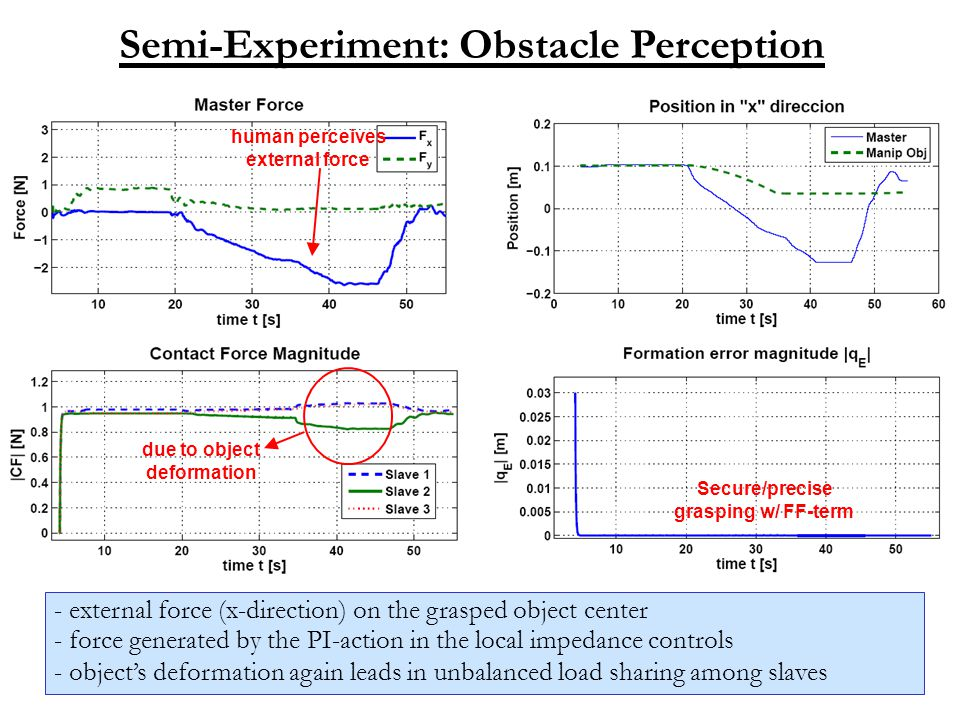 Semi-Experiment: Obstacle Perception - external force (x-direction) on the grasped object center - force generated by the PI-action in the local impedance controls - object's deformation again leads in unbalanced load sharing among slaves human perceives external force Secure/precise grasping w/ FF-term due to object deformation