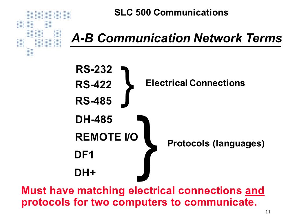SLC 500 Communications 11 A-B Communication Network Terms RS-232 RS-485 DH-485 REMOTE I/O DF1 DH+ RS-422 } } Electrical Connections Protocols (languag
