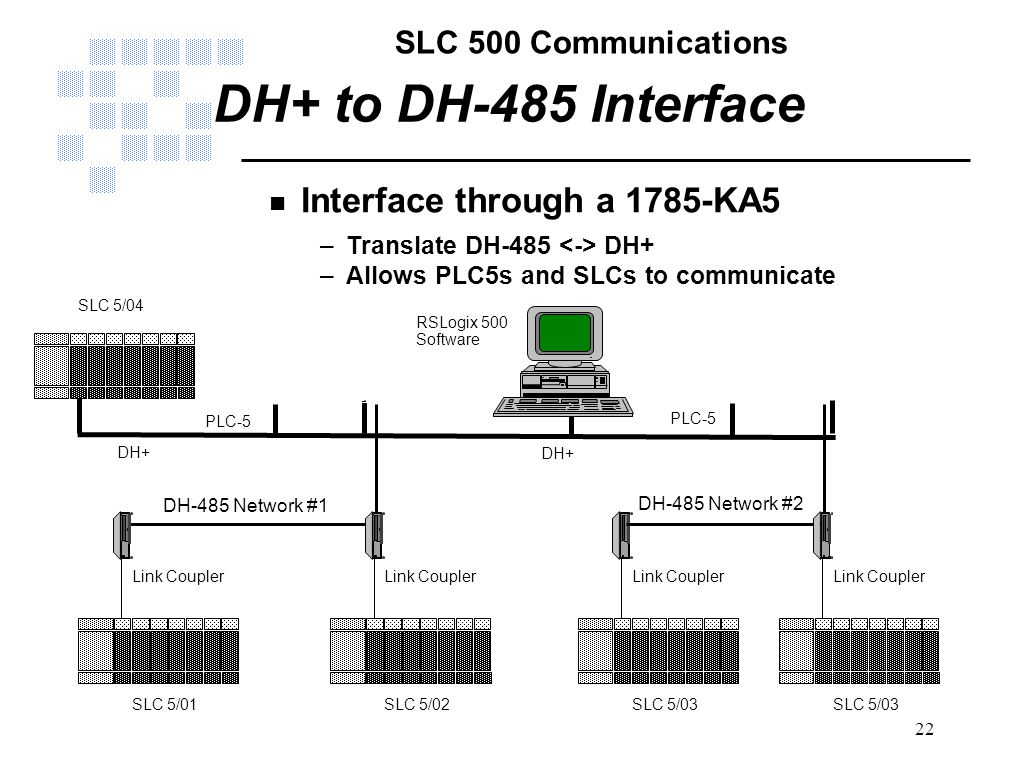SLC 500 Communications 22 DH+ to DH-485 Interface n Interface through a 1785-KA5 –Translate DH-485 DH+ –Allows PLC5s and SLCs to communicate RSLogix 5