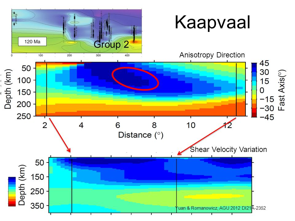 Group 1 Group 2 Kaapvaal Anisotropy Direction Shear Velocity Variation Yuan & Romanowicz, AGU 2012 DI21A-2352