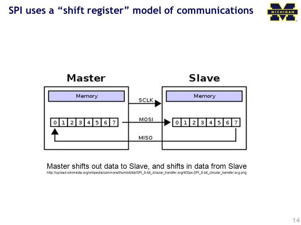 14 SPI uses a shift register model of communications Master shifts out data to Slave, and shifts in data from Slave http://upload.wikimedia.org/wikipedia/commons/thumb/b/bb/SPI_8-bit_circular_transfer.svg/400px-SPI_8-bit_circular_transfer.svg.png