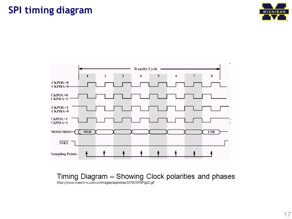 17 SPI timing diagram Timing Diagram – Showing Clock polarities and phases http://www.maxim-ic.com.cn/images/appnotes/3078/3078Fig02.gif