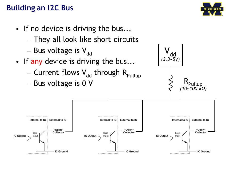 V dd (3.3~5V) R Pullup (10~100 kΩ) Building an I2C Bus If no device is driving the bus...