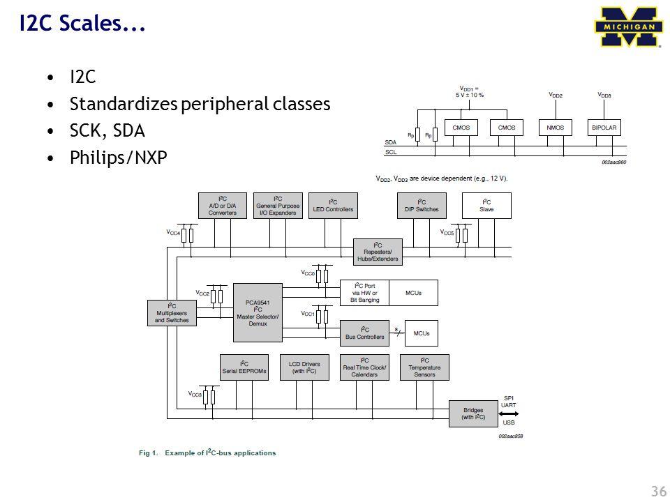 36 I2C Scales... I2C Standardizes peripheral classes SCK, SDA Philips/NXP