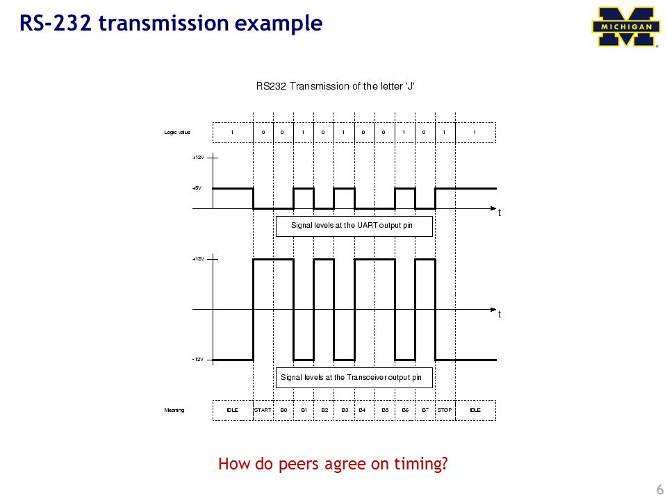 6 RS-232 transmission example How do peers agree on timing