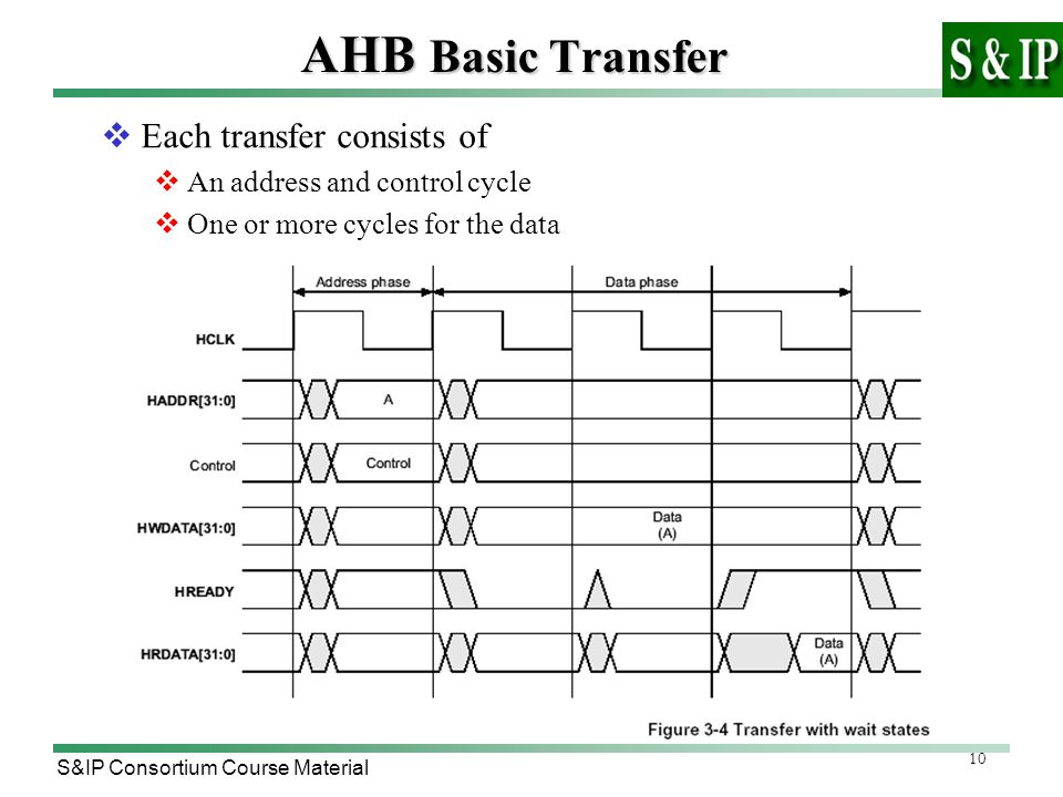 10 S&IP Consortium Course Material AHB Basic Transfer  Each transfer consists of  An address and control cycle  One or more cycles for the data