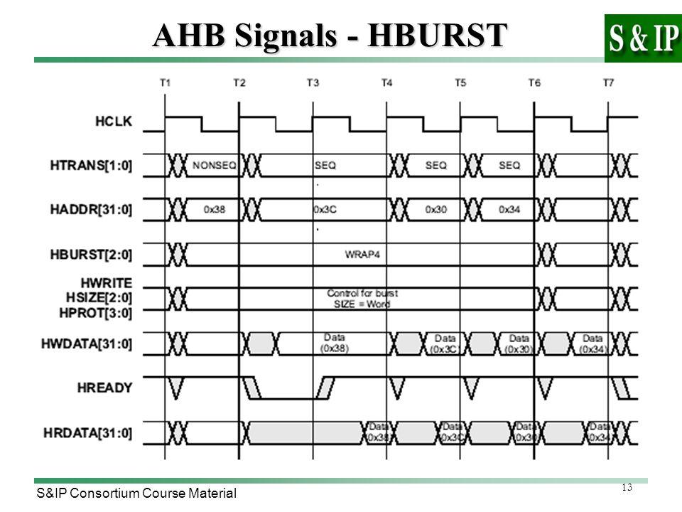 13 S&IP Consortium Course Material AHB Signals - HBURST