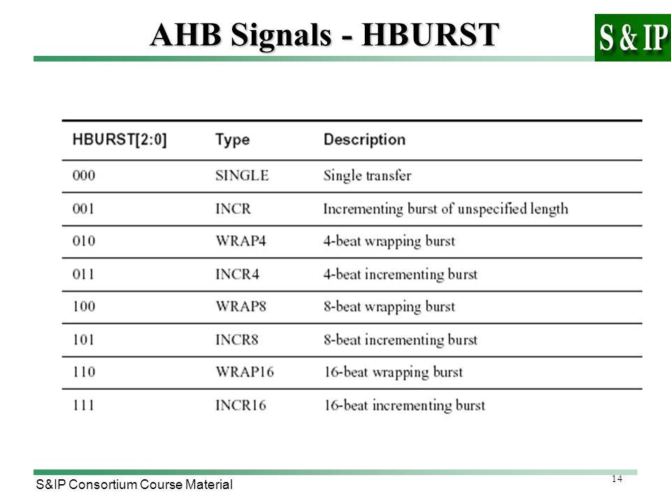 14 S&IP Consortium Course Material AHB Signals - HBURST