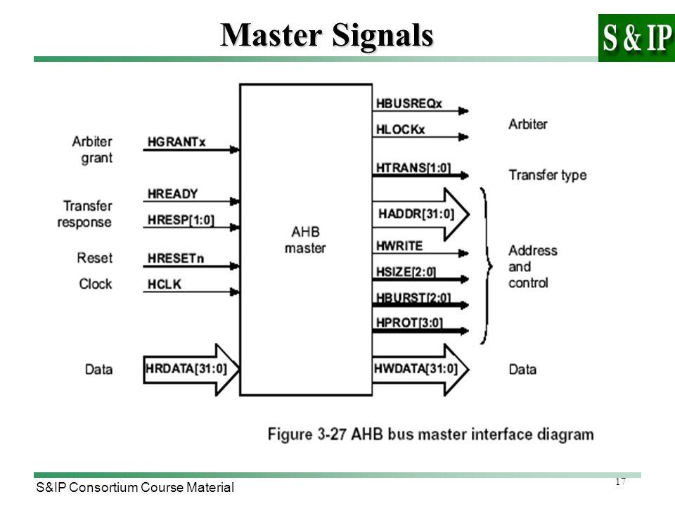 17 S&IP Consortium Course Material Master Signals