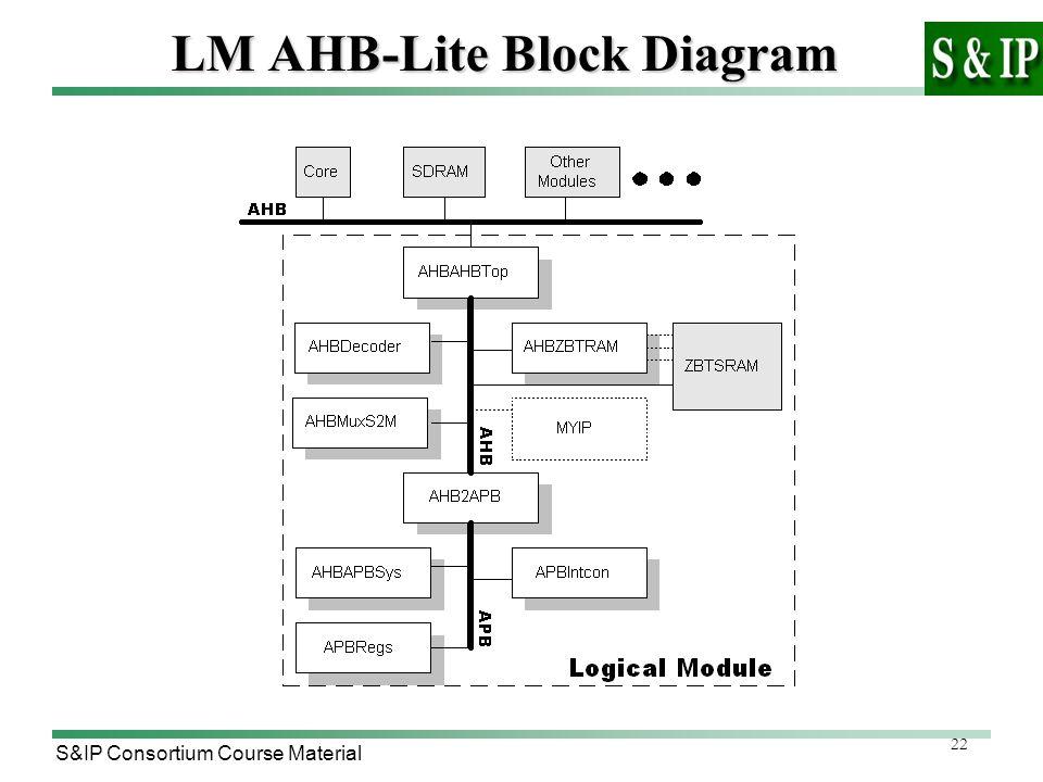 22 S&IP Consortium Course Material LM AHB-Lite Block Diagram
