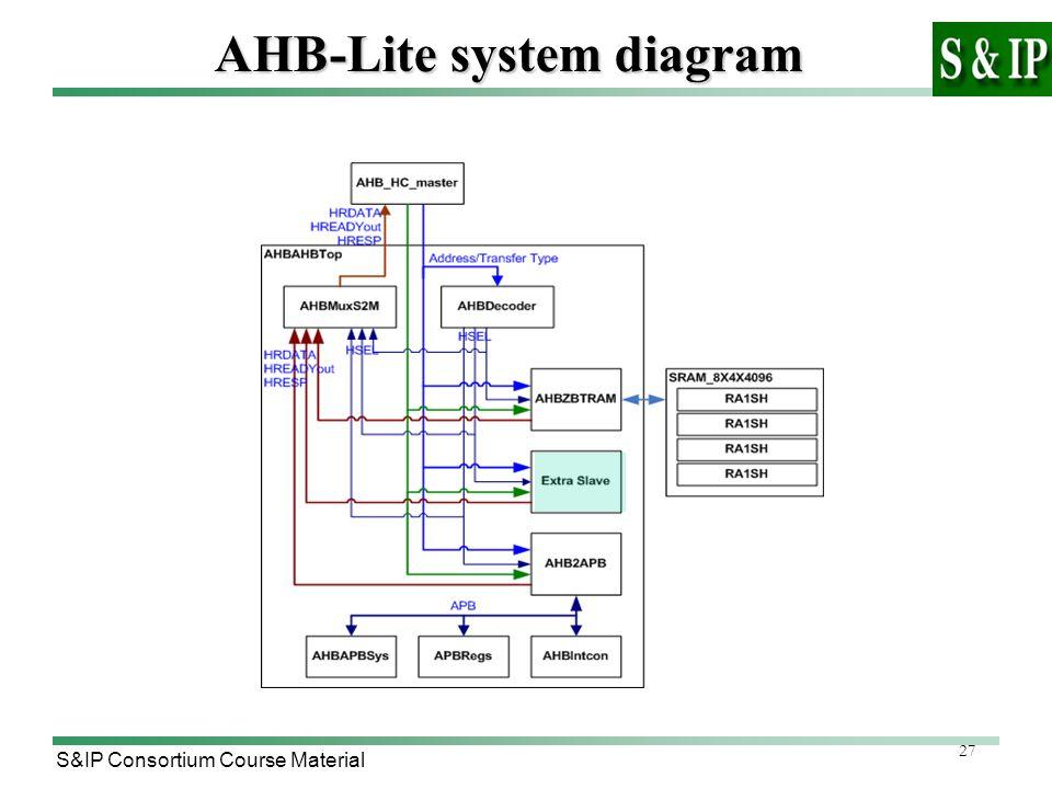 27 S&IP Consortium Course Material AHB-Lite system diagram