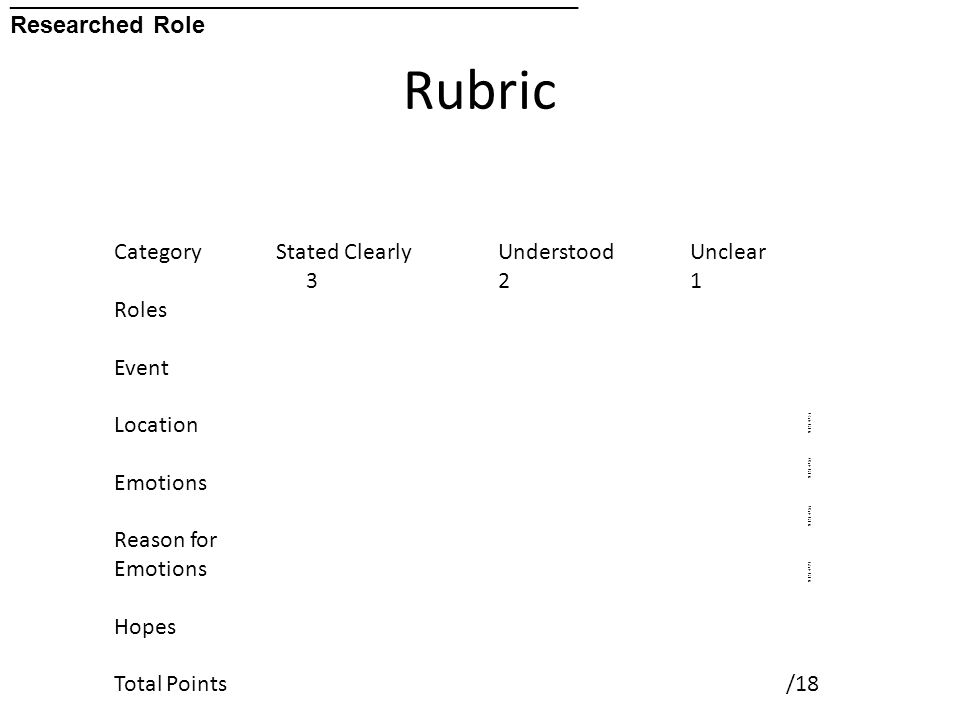 Rubric Role s Stat ed Clea rly Und erst ood Uncl ear Even t Stat ed clear ly Und erst ood Uncl ear Loca tion Stat ed clear ly Und erst ood Uncl ear Othe rs invol ved Stat ed clear ly Und erst ood Uncl ear Emo tions Stat ed clear ly Und erst ood Uncl ear Reas ons for emo tions Stat ed clear ly Und erst ood Uncl ear GRA ND TOT AL Hop es Stat ed clear ly Und erst ood Uncl ear Tota l Poin ts 3 Poin ts 2 Poin ts 1 Poin t / 21 ___________________________________________ Researched Role Category Stated ClearlyUnderstoodUnclear 321 Roles Event Location Emotions Reason for Emotions Hopes Total Points/18