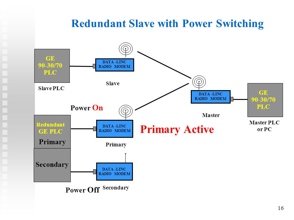 16 Redundant Slave with Power Switching DATA -LINC RADIO MODEM Master PLC or PC DATA -LINC RADIO MODEM GE 90-30/70 PLC GE 90-30/70 PLC Redundant GE PLC Slave PLC Slave Master DATA -LINC RADIO MODEM Primary Secondary DATA -LINC RADIO MODEM Secondary Power On Power Off Primary Active