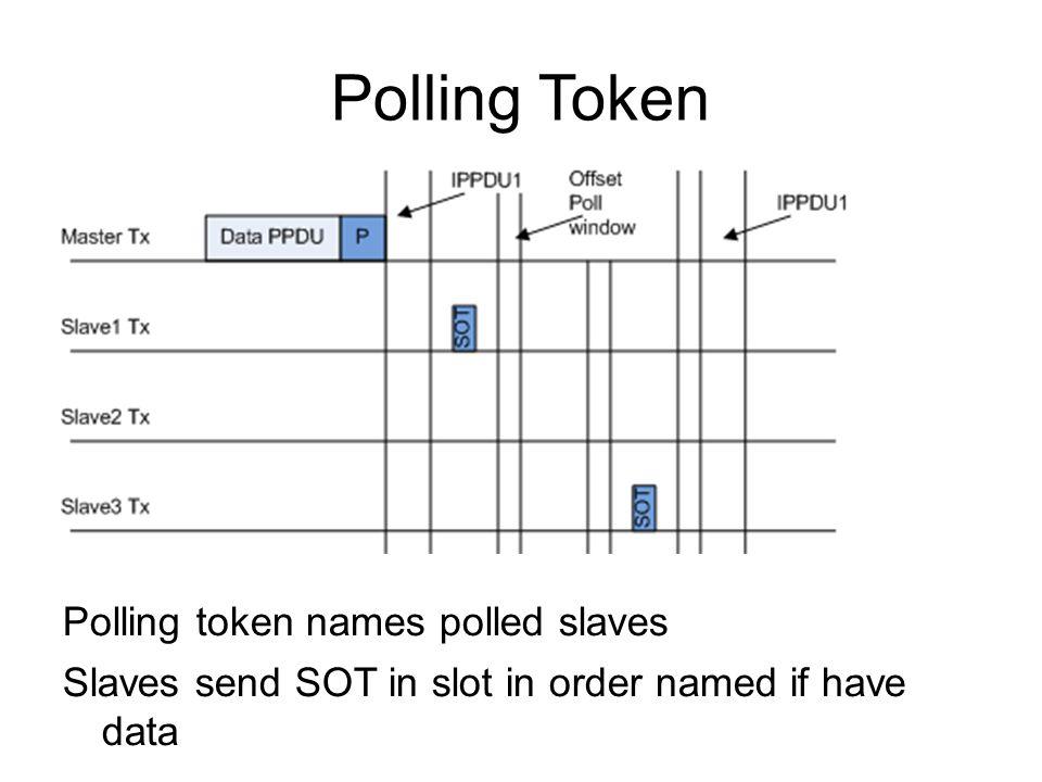 Polling Token Polling token names polled slaves Slaves send SOT in slot in order named if have data