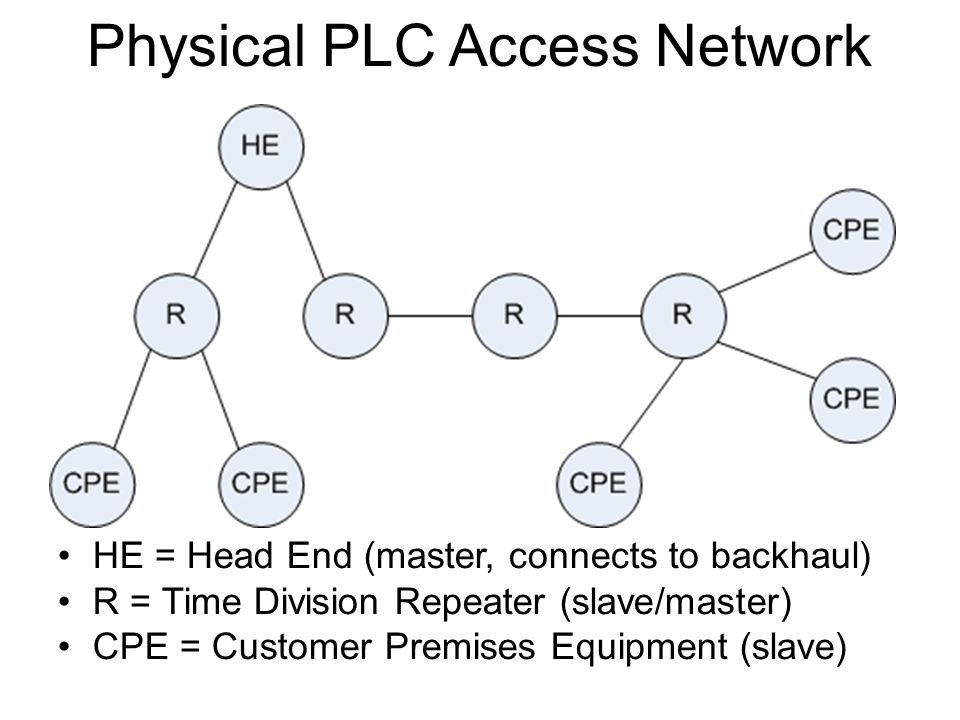 Physical PLC Access Network HE = Head End (master, connects to backhaul) R = Time Division Repeater (slave/master) CPE = Customer Premises Equipment (