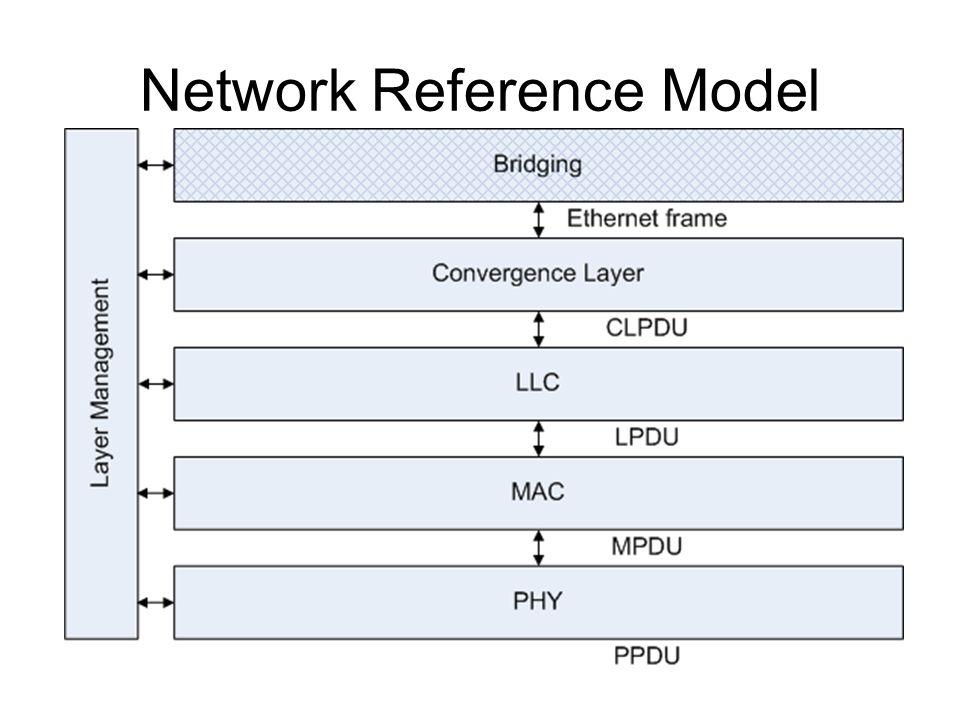 OPERA Protocol Layers Bridging Accepts/delivers ethernet frames Convergence Layer Converts between ethernet frames and BPL CLPDUs Sets priority, handles multicast/broadcast Logical Link Control (LLC) Sends burst packets Handles encryption/decryption MAC Medium access, management messages PHY OFDM modulation, FEC Management Handles network parameters, etc.
