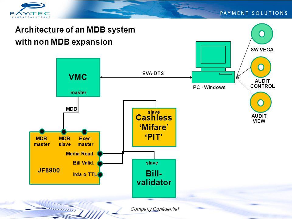 Company Confidential VMC master MDB EVA-DTS Bill- validator slave Cashless 'Mifare' 'PIT' slave MDB master Irda o TTL Exec. master Media Read. Bill Va