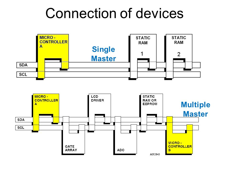 Connection of devices Single Master Multiple Master
