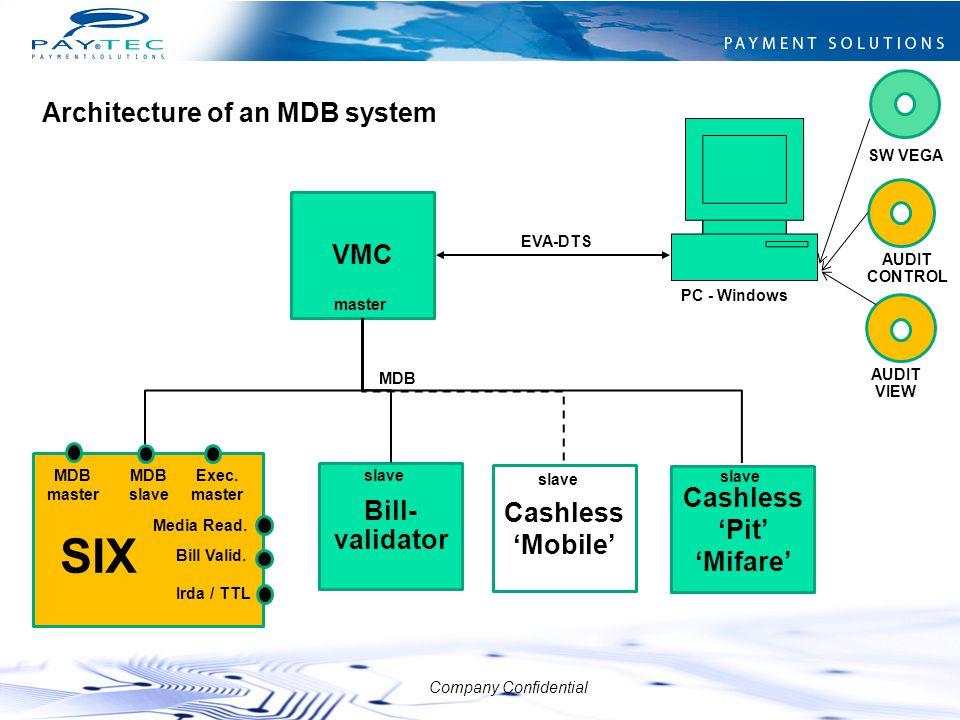 Company Confidential VMC master MDB EVA-DTS Bill- validator slave Cashless 'Mobile' slave MDB master Irda / TTL Exec. master Media Read. Bill Valid. S