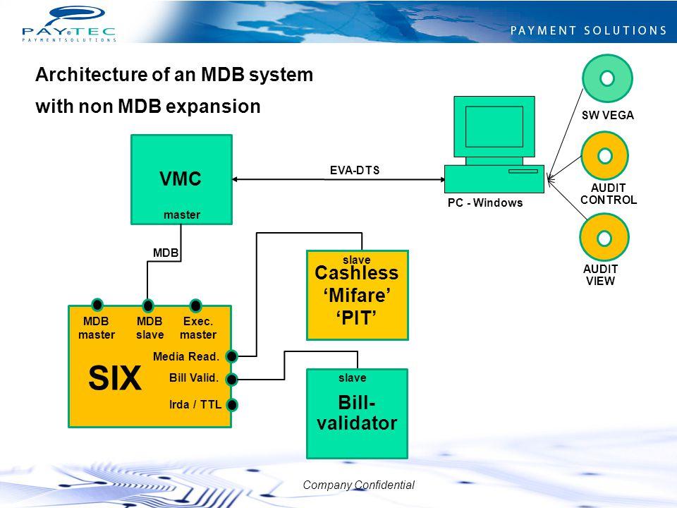 Company Confidential VMC master MDB EVA-DTS Bill- validator slave Cashless 'Mifare' 'PIT' slave MDB master Irda / TTL Exec. master Media Read. Bill Va
